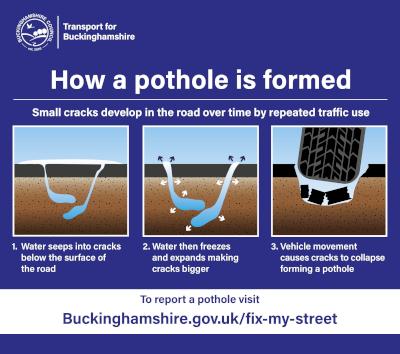 Report A Pothole on Fix My Street
